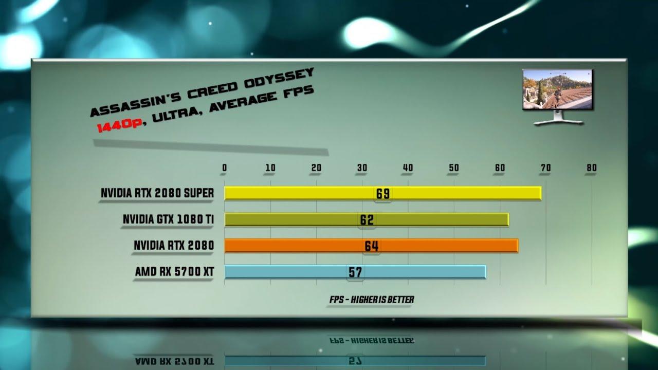 RTX 2080 SUPER vs  GTX 1080 Ti vs  RTX 2080 vs  RX 5700 XT Benchmarks | 59  tests