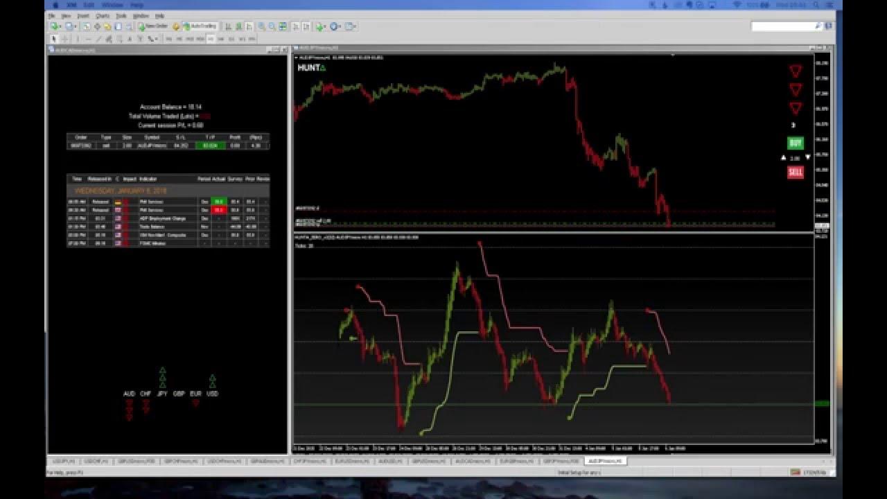 Take profit forex signals