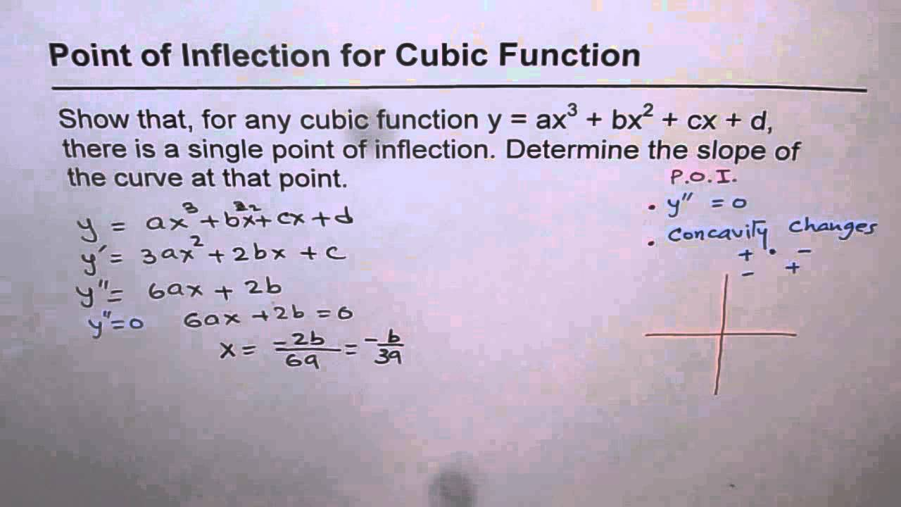 14 Point of Inflection For Any Cubic Function