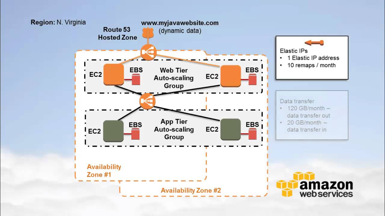 Estimating The Cost Of Running A 3 Tier Web Hosting Application On How To Create Diagrams For Amazon Services Architecture Demand Instances Youtube