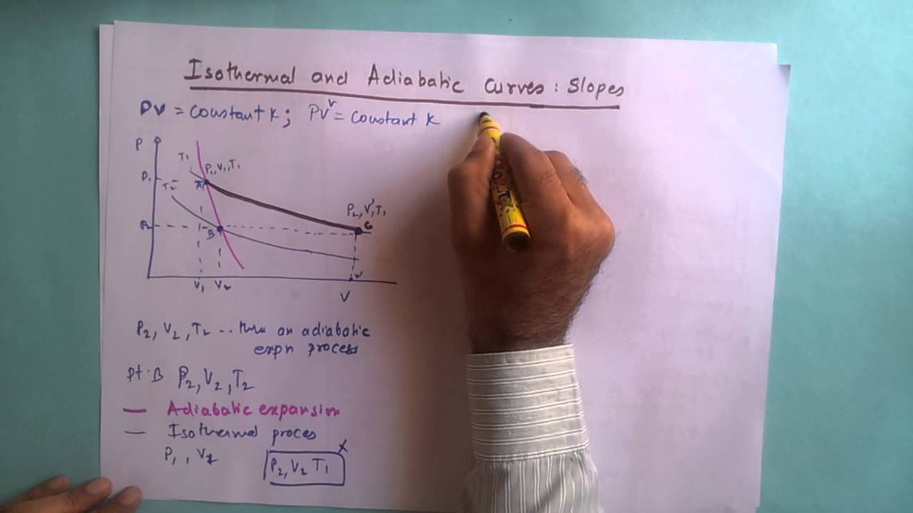 hight resolution of slopes of isothermal and adiabatic curves