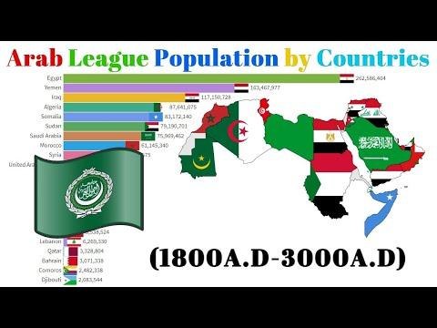 Arab League Countries by Population(1800-3000) Arabian Population - Arab Countries Ranking