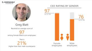 Match.com Employee Reviews - Q3 2018