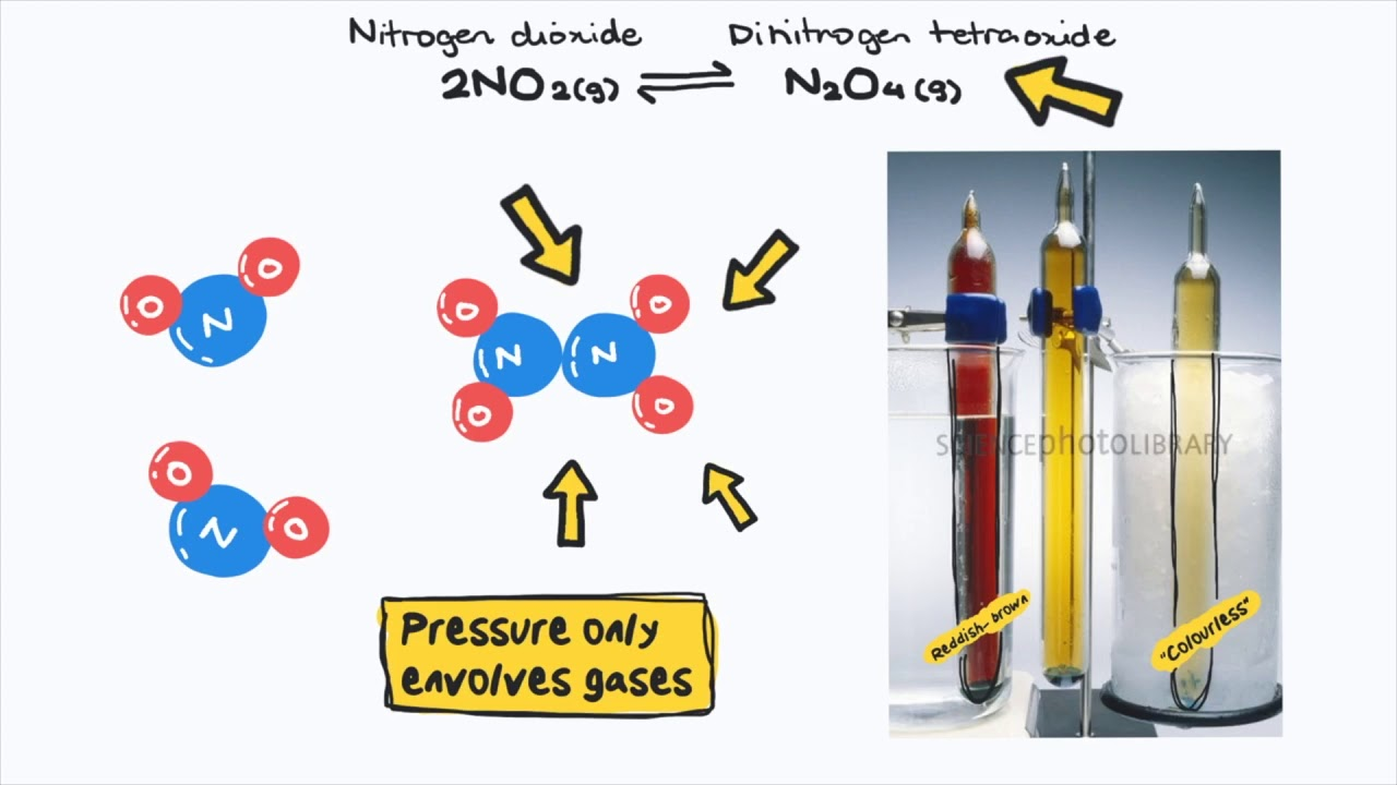 what happens to volume when pressure increases