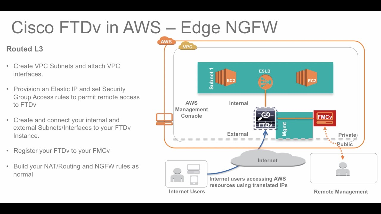 Cisco Ngfw In Aws Part 1 Deploying Fmcv And Ftdv In Aws