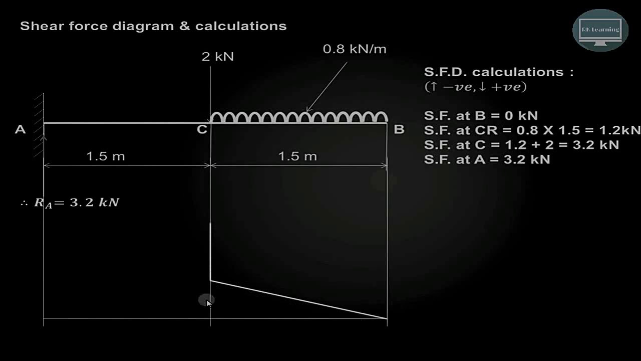 How To Draw Shear Force Bending Moment Diagram Strength Of Materialrklearning
