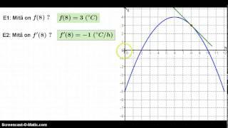 Funktion kasvunopeus eli derivaatta