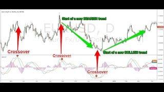 MACD - Moving Average Convergence & Divergence - The Worlds Greatest Forex Indicator