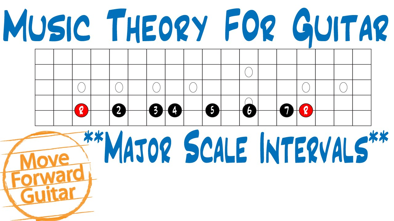 Image Result For Music Theory On Guitar