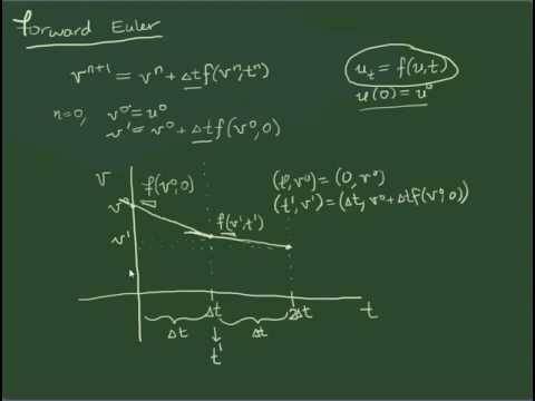 Graphical interpretation of the forward Euler method