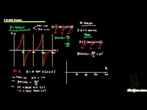 (Trigono I) grafik tangen