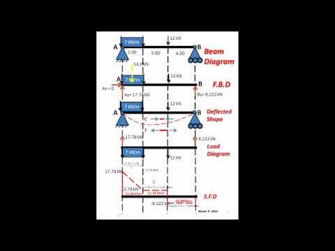 Shear, Bending Moment, Bending Stress Diagrams (Nazeer A. Khan)