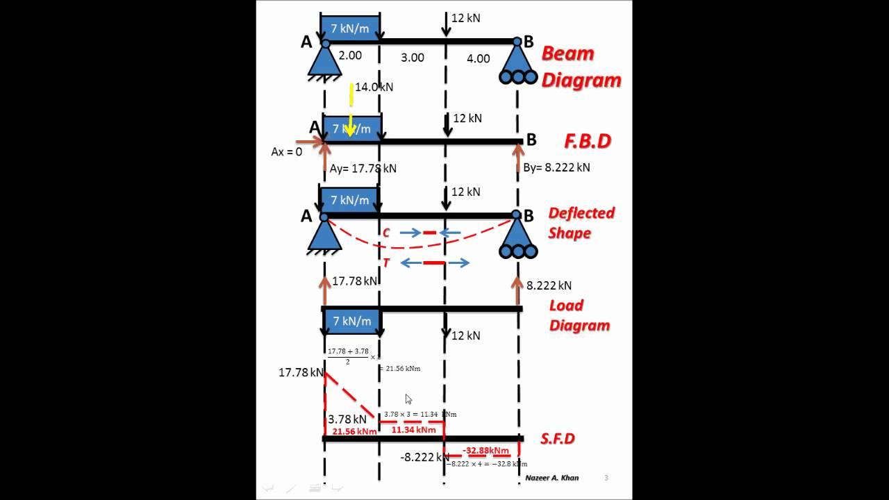 Shear Bending Moment Stress Diagrams Nazeer A Khan Youtube