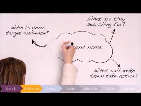 Website Development Process | KPC Creative Communication