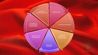 Сексуальные девиации: основные виды и типы. Презентация