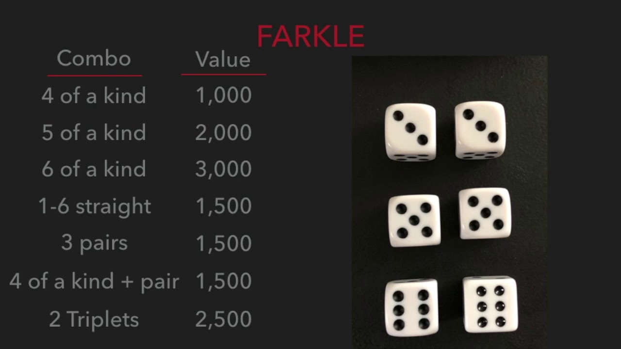 This is a graphic of Printable Farkle Rules with score