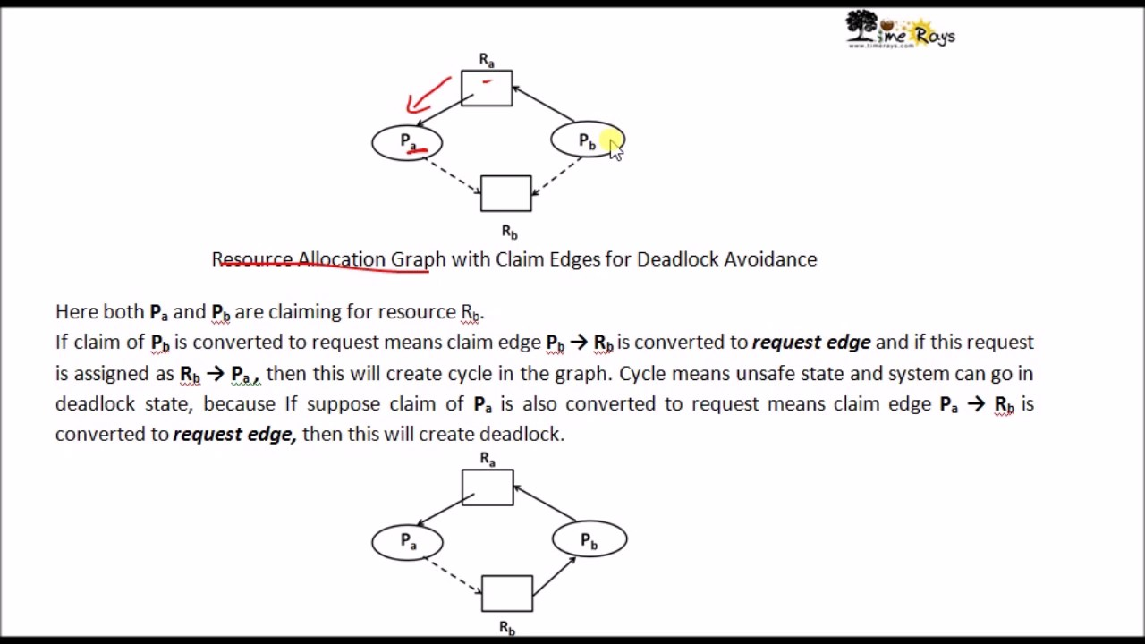 Os unit 3 part 29 deadlock avoidance resource allocation os unit 3 part 29 deadlock avoidance resource allocation graph algo by sonali timerays pooptronica