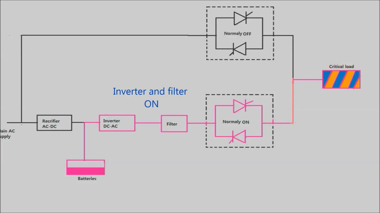 Uniline Ups Circuit Diagram Experience Of Wiring Schematic How Works A Uninterrupted Power Supply Youtube Rh Com Basic