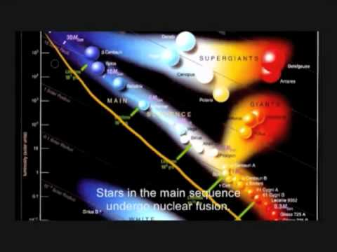 HertzsprungRussell Diagram  Star Luminosity and