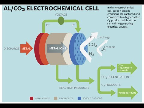 Turning Carbon Dioxide Into Electricity