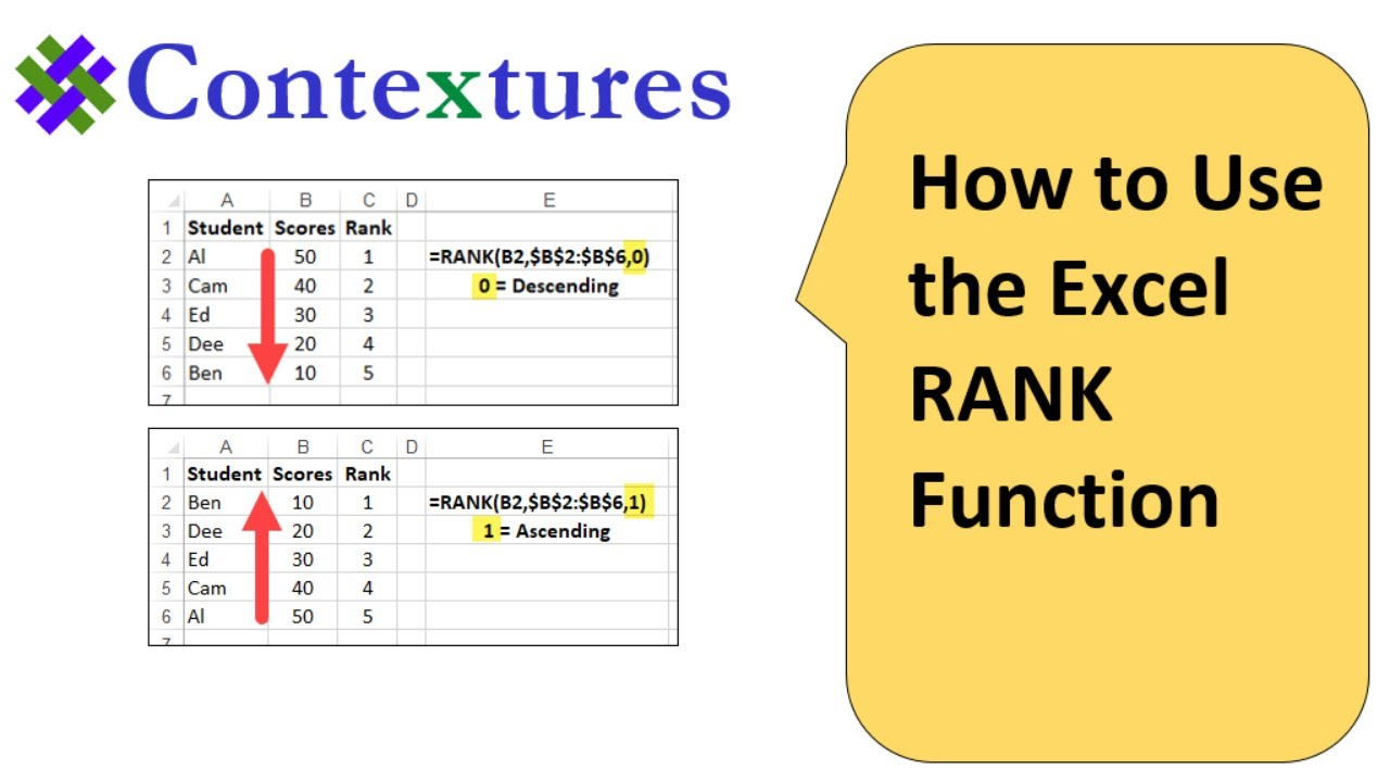 hight resolution of Excel RANK Function Examples and Videos