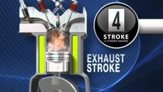4 Zamanlı Motor Çalışma Animasyon