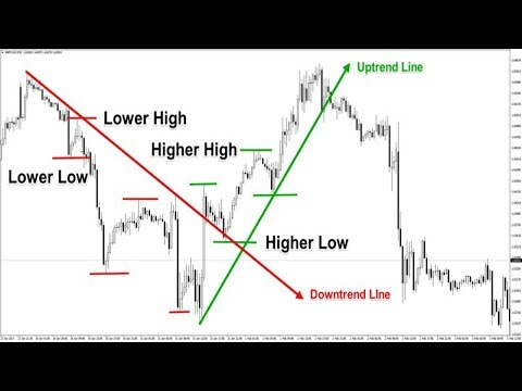 Trendline Breakout forex Trading Strategy With|The Complete Guide to Breakout Trading