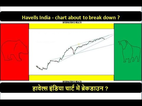 Havells India Chart Is About To Break Down ?   Long Term Trend Analysis   Hindi