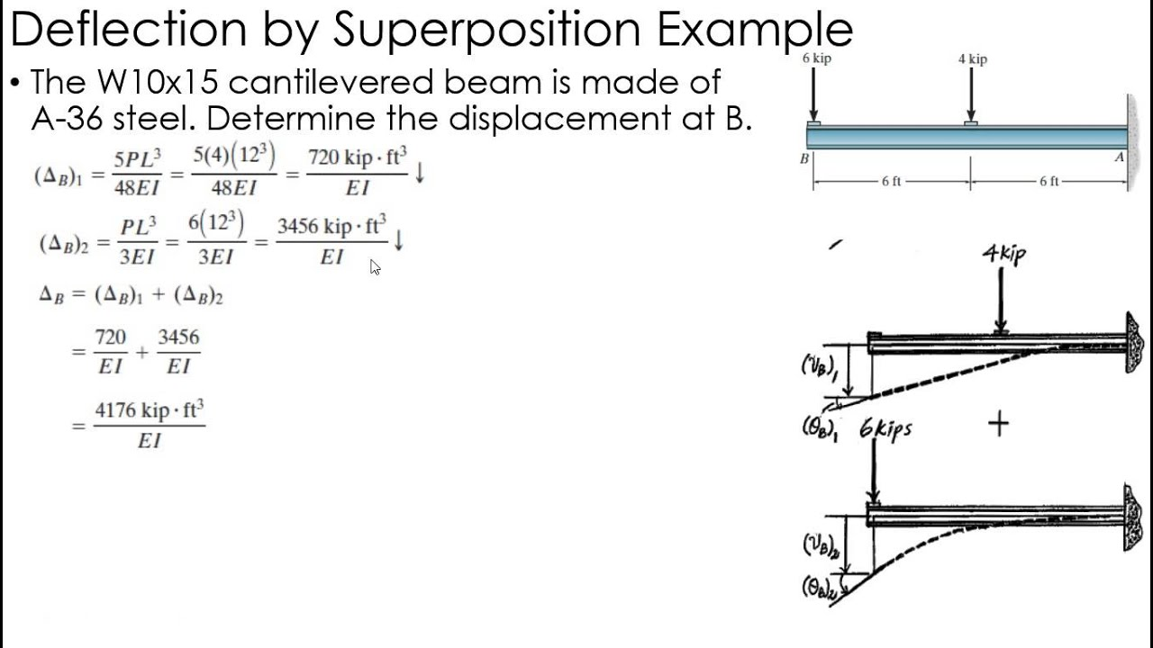 beam deflection Deflections using energy methods conservation of energy: 91 work and energy work done by external forces on a material point or a structure is note : in order to use this principle to calculate deflections for beams, we need to be able to express.