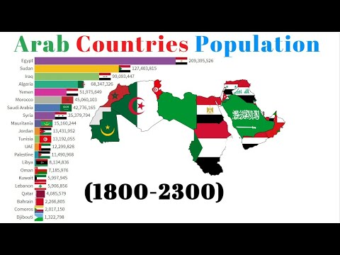 Arab Countries Population (1800-2300) & Projection-Population Ranking-Bar Chart Race