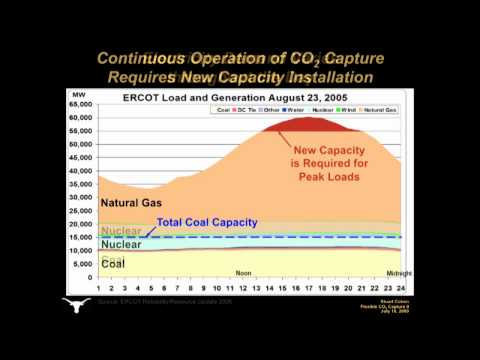 Flexible Operation of Carbon Dioxide Capture Part 2