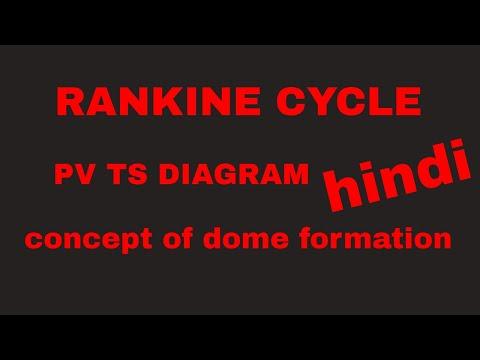 Rankine Cycle in hindi