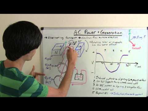 AC Power - Alternating Current Generation - Explained