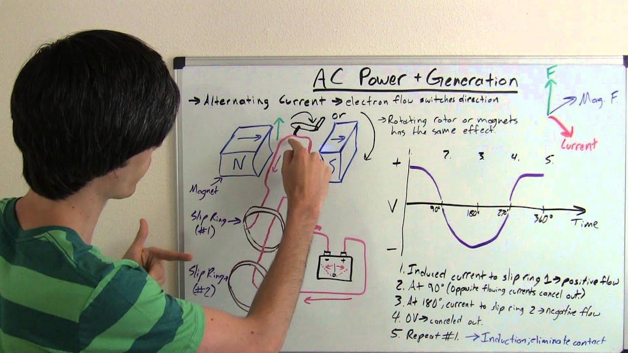 Ac Power Alternating Current Generation Explained Youtube Describes The Basic Concepts Of Direct Dc Electrical Circuits Engineering