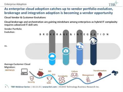 The Rise of Cloud Brokers and Integrators Amid Hybrid Integrations