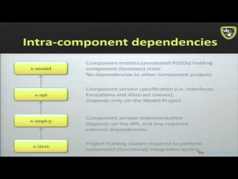 Efficient Java Code and Project Organization
