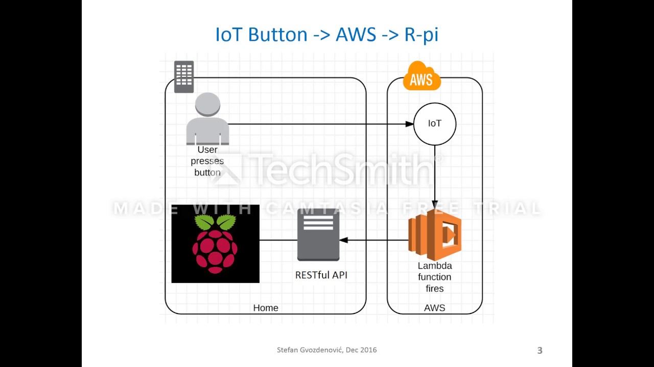 AWS IoT with Raspberry Pi Implementation Short