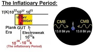Astronomy: The Big Bang (16 of 30) The Inflationary Period (time = 10^-35 to 10^-12 sec)