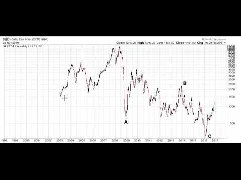 Elliott Wave Analysis of BDI (Baltic Dry Index)