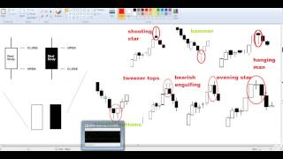 2.2 Technical Analysis - Candlesticks | Binary Options Trading Strategies