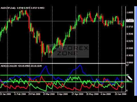 Forex formace 123
