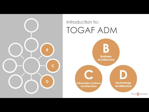 Introduction to TOGAF ADM: Phase B, C, D Business, Information Systems and Technology Architectures