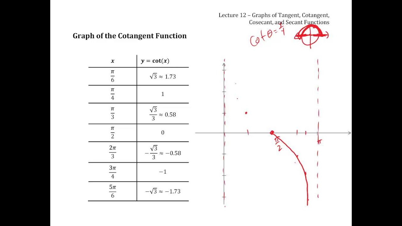 Secant And Cosecant Graphs