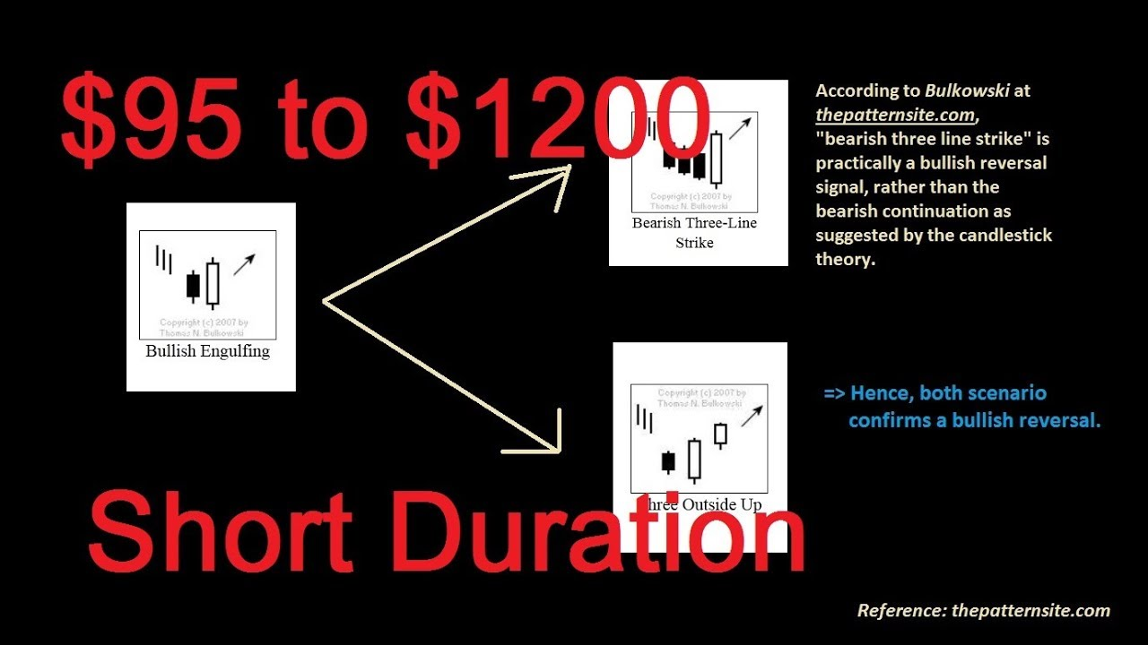 Reset binary options paper trading account