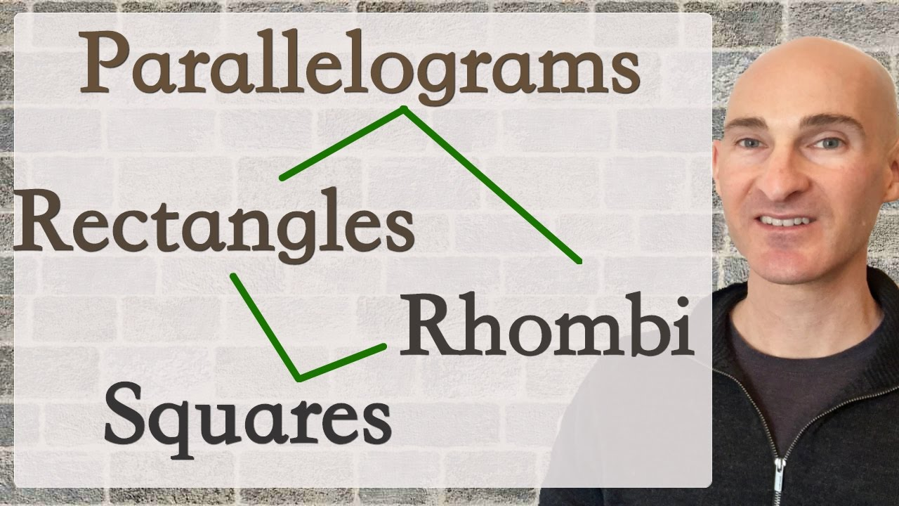 Quadrilaterals Properties Tree Diagram Youtube