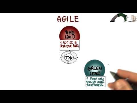 Agile Process - Georgia Tech - Software Development Process