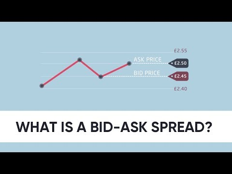 What is a bid-ask spread?