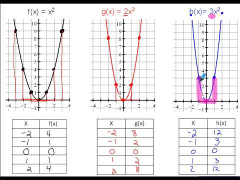 4 1 How To Graph Quadratic Functions In Standard Form Youtube