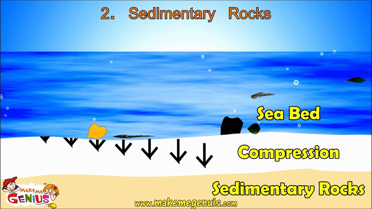 small resolution of Types of Rocks \u0026 Rocks Cycle Video for Kids by makemegenius.com - YouTube