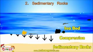 Types Of Rocks & Rocks Cycle Video For Kids By